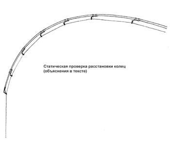 расстановка кастинговых колец